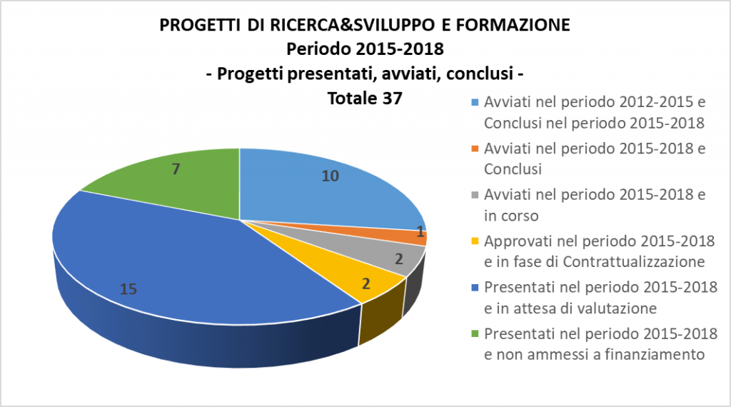 Prog RI SS FO_Progetti_2015 2018