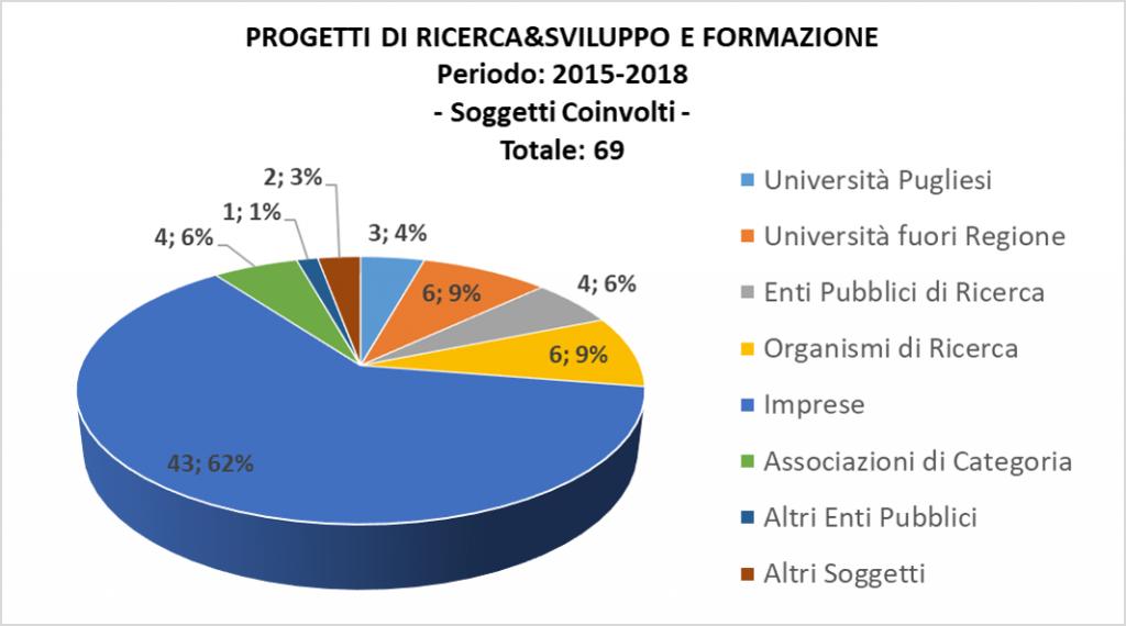 Prog RI SS FO_Soggetti_2015 2018 1
