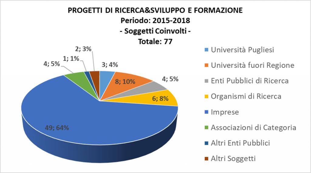 Prog RI SS FO_2015 2018_PerSoggetti