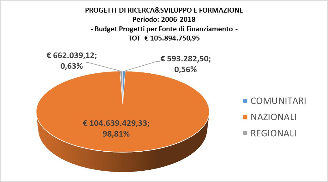 Prog RI SS FO_Budget2006 2018_PerFonte